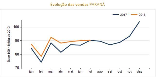 Comércio do Paraná cessa ritmo de crescimento